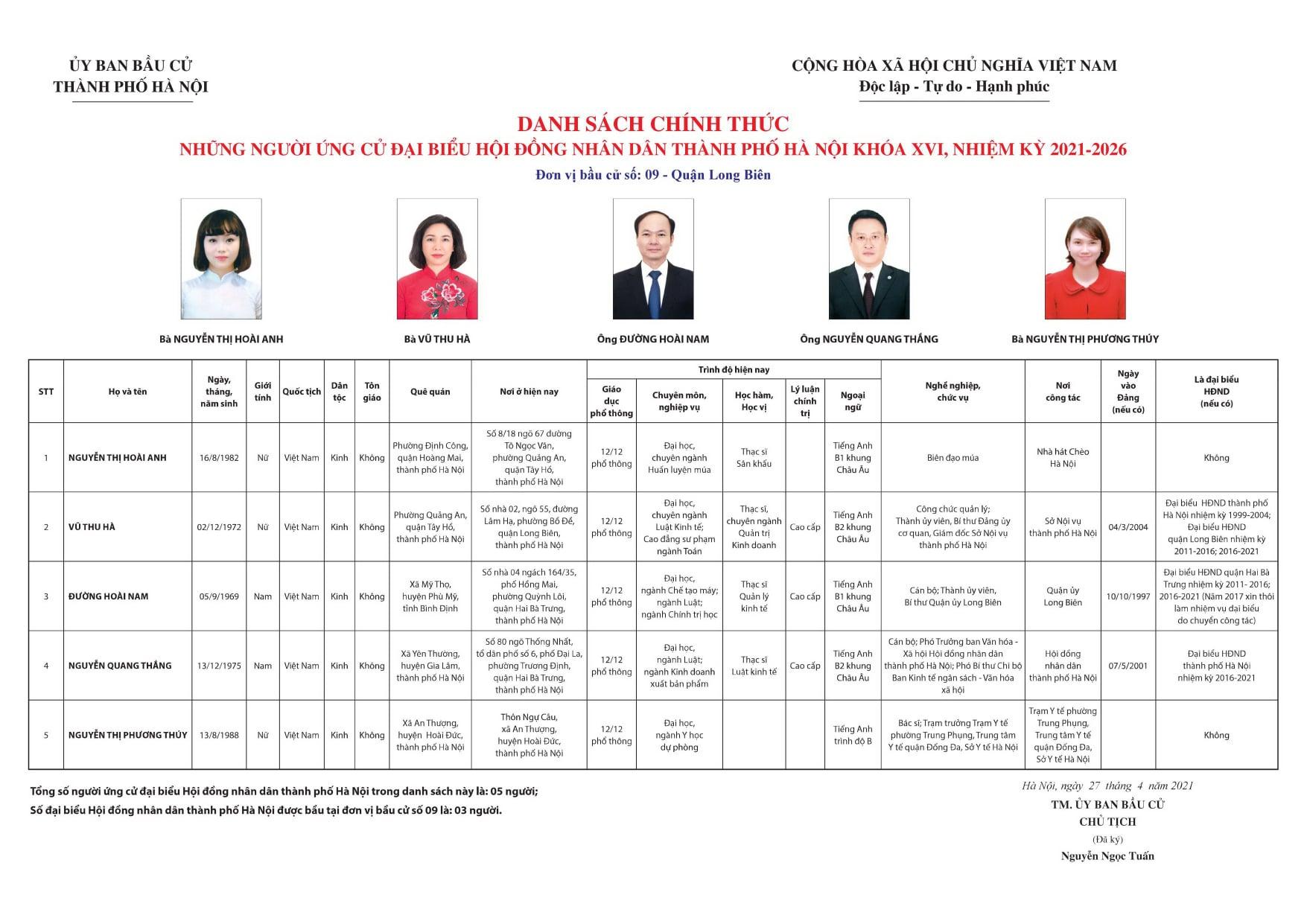 http://bode.longbien.hanoi.gov.vn/documents/633567/10136265/%E1%BA%A2nh+danh+s%C3%A1ch+%C4%91%E1%BA%A1i+bi%E1%BB%83u+H%C4%90ND+c%E1%BA%A5p+th%C3%A0nh+ph%E1%BB%91.jpg/4b0acdd0-4864-4ea6-99f0-dd98bdec44f8?t=1621398662337